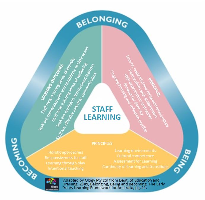 OYLF – Old Years Learning Framework – Replacing the EYLF